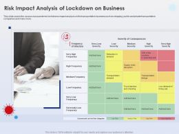 Risk Impact Analysis Of Lockdown On Business Private Transportation Ppt Model