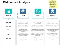 Risk Impact Analysis Ppt Professional Designs Download