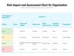Risk Impact And Assessment Chart For Organization