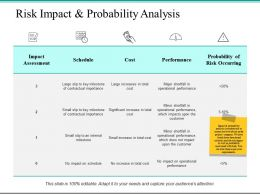 Risk Impact And Probability Analysis Cost Ppt Powerpoint Presentation File Design Ideas