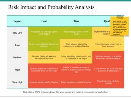 Risk Impact And Probability Analysis Ppt Powerpoint Presentation File Show