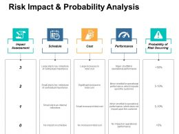 Risk Impact And Probability Analysis Ppt Professional Information