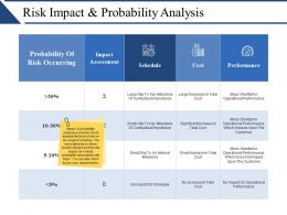 Risk Impact And Probability Analysis Ppt Sample File