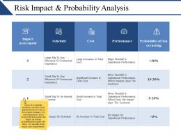 Risk Impact And Probability Analysis Presentation Backgrounds