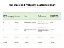 Risk Impact And Probability Assessment Chart