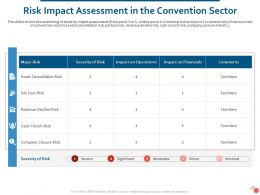 Risk Impact Assessment In The Convention Sector Ppt Powerpoint Presentation Show