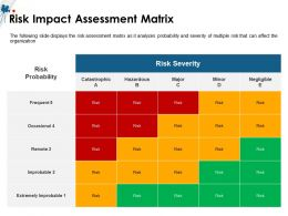 Risk Impact Assessment Matrix Negligible M1504 Ppt Powerpoint Presentation Icon Clipart