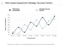 Risk Impact Assessment Strategic Success Factors Project Financing Cpb