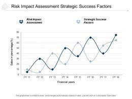 Risk Impact Assessment Strategic Success Factors Project Financing Cpb