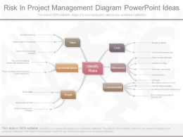 Risk In Project Management Diagram Powerpoint Ideas