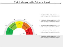Risk Indicator With Extreme Level