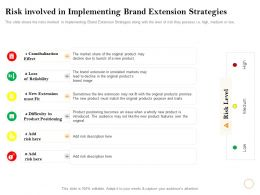 Risk Involved In Implementing Brand Extension Strategies Description Ppt Powerpoint Presentation Styles Aids