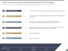 Risk Involved In Implementing Brand Extension Strategies Low Ppt Powerpoint Pictures Samples
