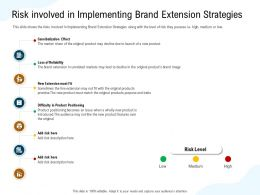 Risk Involved In Implementing Brand Extension Strategies Original Ppt Powerpoint Presentation Themes