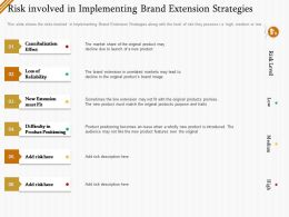Risk Involved In Implementing Brand Extension Strategies Ppt File Brochure