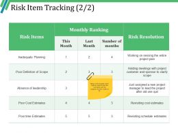 Risk Item Tracking Powerpoint Slides Templates