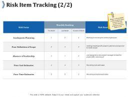 Risk Item Tracking Ppt Professional Graphics Tutorials