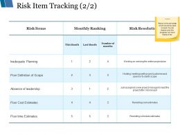 Risk Item Tracking Ppt Styles Rules