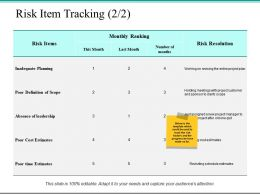 Risk Item Tracking Risk Resolution Ppt Powerpoint Presentation File Slides