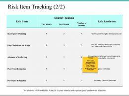 Risk Item Tracking Risk Resolution Ppt Powerpoint Presentation File Slides