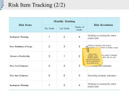 Risk Item Tracking Template Ppt Samples Download