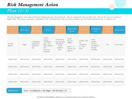 Risk Management Action Plan Duration Ppt Powerpoint Gallery Gridlines