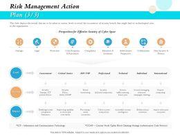 Risk Management Action Plan Individual Ppt Demonstration