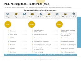 Risk Management Action Plan Individual Ppt Powerpoint Presentation Professional Skills