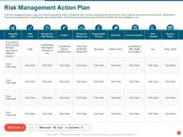 Risk Management Action Plan Infected Ppt Powerpoint Presentation Icon Samples