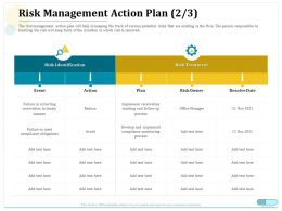 Risk Management Action Plan Obligations Ppt Powerpoint Summary