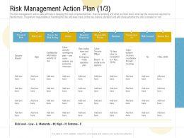 Risk Management Action Plan Potential Risk Ppt Powerpoint Presentation Graphics