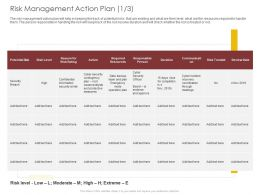 Risk Management Action Plan Security Ppt Powerpoint Presentation Pictures Aids