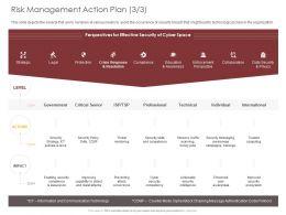 Risk Management Action Plan Technical Ppt Powerpoint Presentation Slides Structure