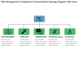 Risk Management Compliance Communication Synergy Diagram With Icons