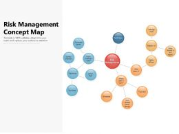 Risk Management Concept Map