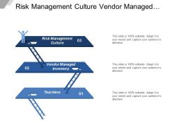 Risk Management Culture Vendor Managed Inventory Ship Customers