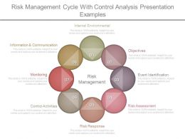 Risk Management Cycle With Control Analysis Presentation Examples