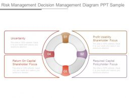 Risk Management Decision Management Diagram Ppt Sample