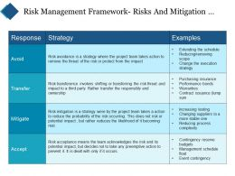 Risk Management Framework Risks And Mitigation Strategies Ppt Templates