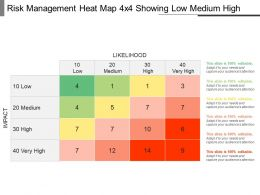 Risk Management Heat Map 4x4 Showing Low Medium High Ppt Icon