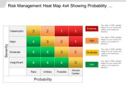 Risk Management Heat Map 4x4 Showing Probability And Severity Ppt Ideas