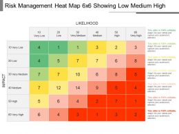 Risk Management Heat Map 6x6 Showing Low Medium High PowerPoint Slide