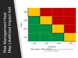 Risk Management Heat Map Likelihood Impact 4x4 Ppt Images