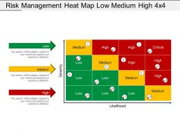 Risk Management Heat Map Low Medium High 4x4 Ppt Infographics