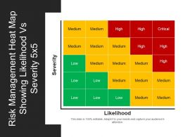 Risk Management Heat Map Showing Likelihood Vs Severity 5x5 Powerpoint Shapes
