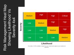 Risk Management Heat Map Showing Likelihood Vs Severity Ppt Inspiration