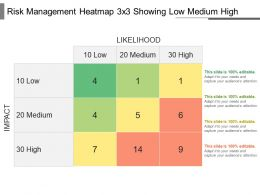 Risk Management Heatmap 3 X 3 Showing Low Medium High Powerpoint Shapes