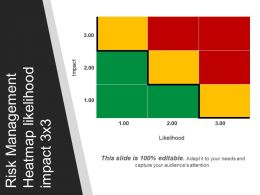 Risk Management Heatmap Likelihood Impact 3 X 3 Powerpoint Slide