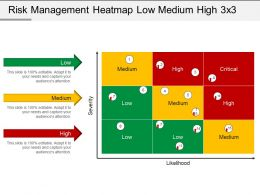 Risk Management Heatmap Low Medium High 3 X 3 Powerpoint Slide Deck