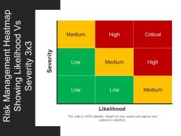 Risk Management Heatmap Showing Likelihood Vs Severity 3 X 3 Powerpoint Slide Ideas